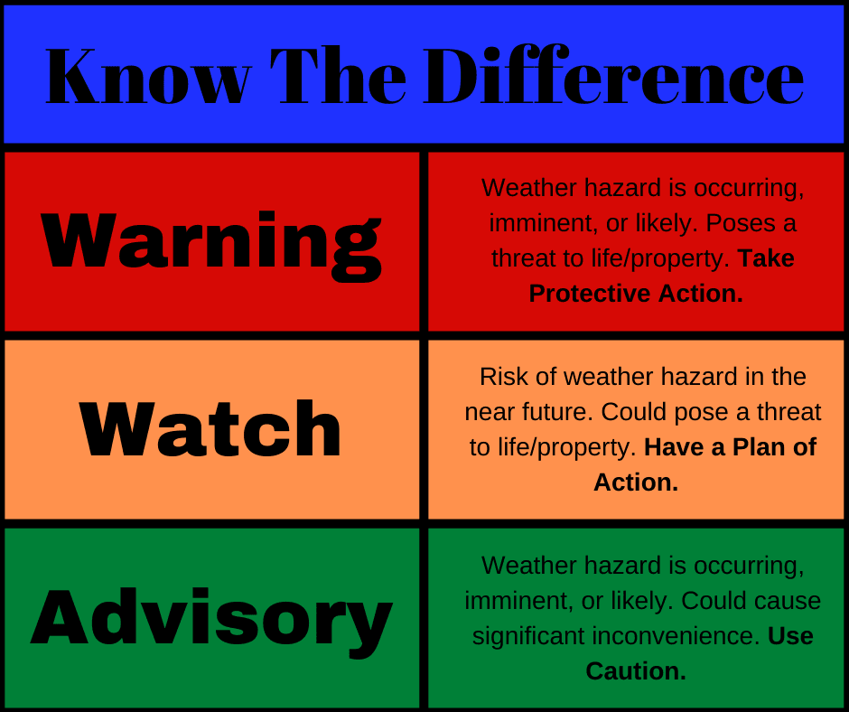 Difference between Warning Watch and Advisory